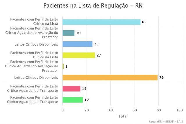 RN tem 65 pacientes com Covid-19 à espera de UTI