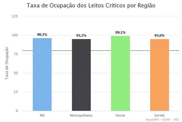 RN registra taxa de ocupação de leitos críticos para covid de 96,3%; Seridó tem 95%