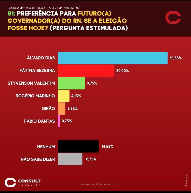 PESQUISA BG/CONSULT/GOVERNADOR/NATAL: Álvaro lidera corrida eleitoral com 39,38% das intenções de voto; Fátima tem 20%; Styvenson, 9,75%