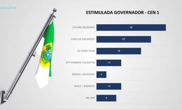 Fátima Bezerra lidera em pesquisa, Carlos Eduardo e Álvaro Dias se aproximam